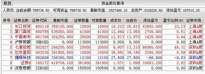 大盘股市站稳3400点了,你的账户盈利多少?股