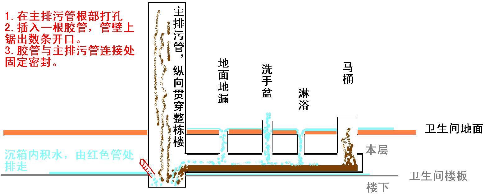 一排水自动控制电路图